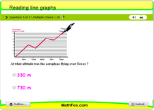Reading line graphs