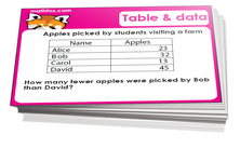 6th grade math tables and graphs cards - For math board games